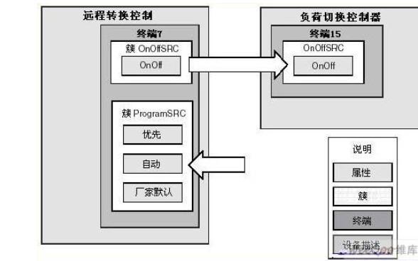 ZigBee2006協議棧的技術和使用說明免費下載