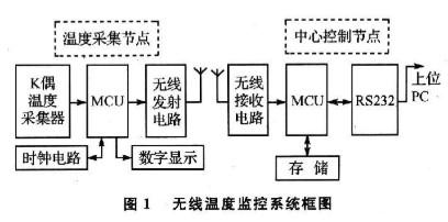 基于單片機STC89C52實現混凝土無線溫度監測系統的設計