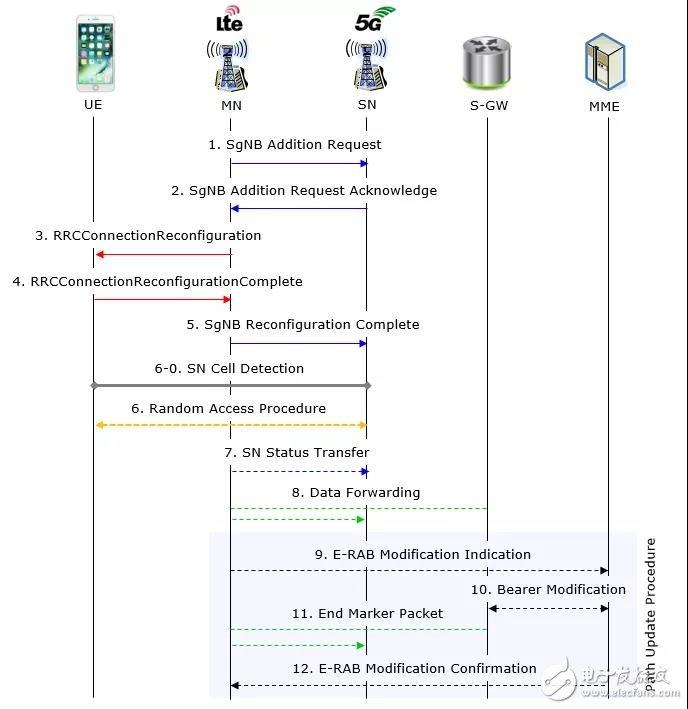 NSA组网的复杂性将导致4G-5G的切换时延问题