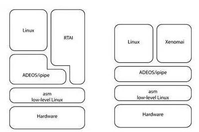 嵌入式定制常用的实时Linux如何进行改造