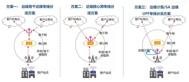 中国联通在重庆外场成功完成了5G云专线多方案