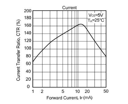 線性光耦與非線性光耦區別