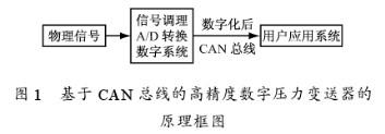 通過采用ADuC836和CAN總線傳輸實現數字壓力變送器系統的設計