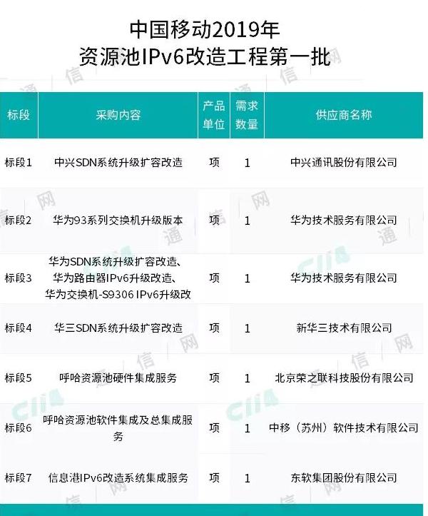 中国移动发布了2019年IPv6改造工程第一批采购公告