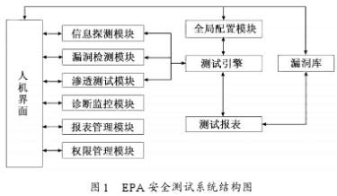基于EPA的上業控制網絡安全測試系統的設計及驗證研究