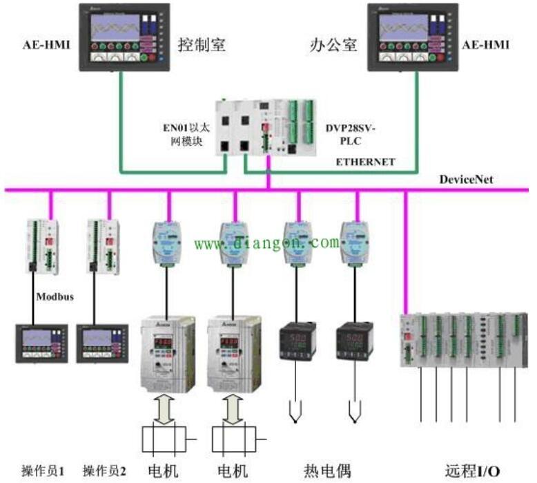 PLC可编程逻辑控制器的基本构成及应用