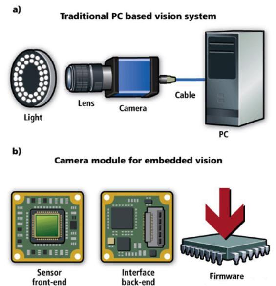 嵌入式视觉与通用机器视觉系统相比有什么优势