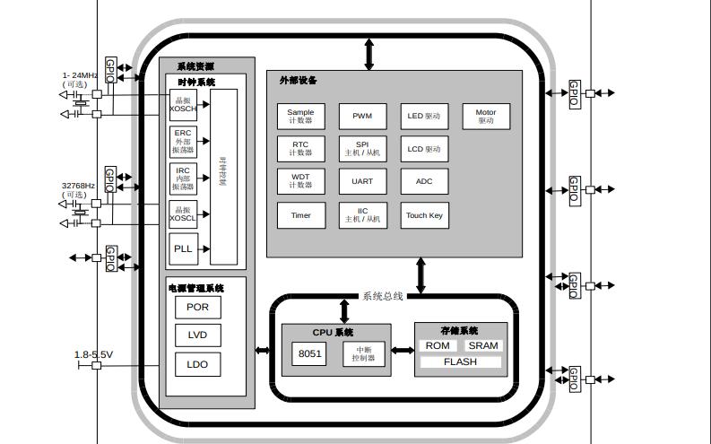 CA51F2系列MCU中文用户手册免费下载