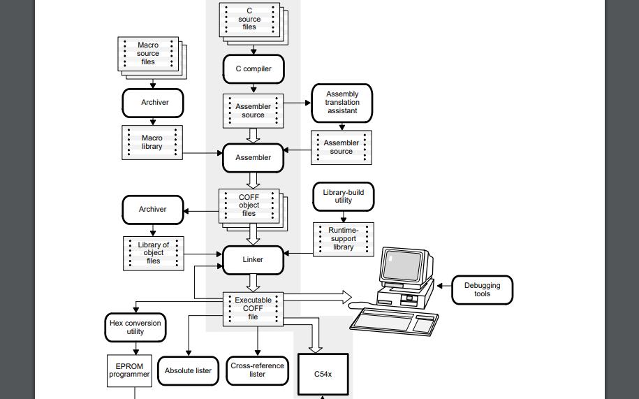 TMS320C54x汇编语言工具用户指南免费下载