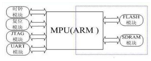 ARM嵌入式的啟動構架是怎樣的