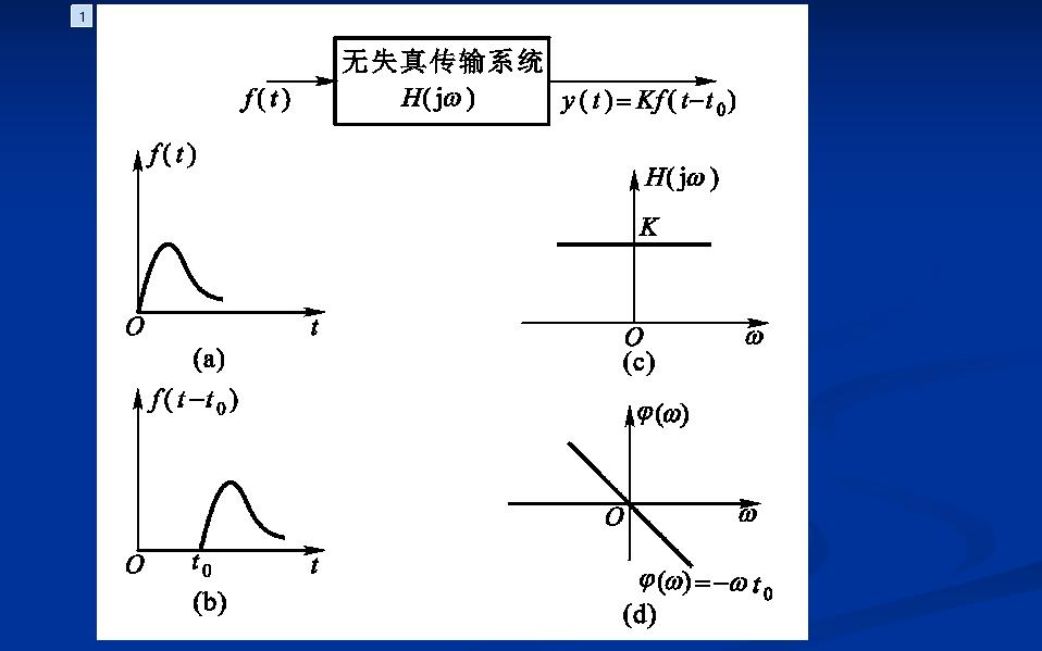 信号与系统的频域分析PPT课件免费下载