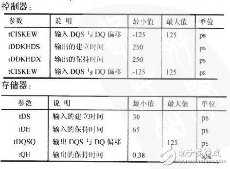 基于Power PC模块的DDR3内存设计分析