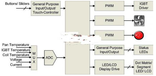 基于電磁爐中的電容式感應技術解析