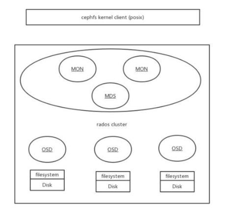 如何快速认识Ceph/CephFS,最简单的方式就是快速应用它