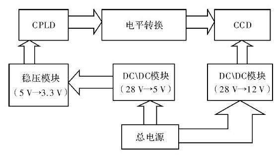 基于CPLD驱动电路实现线阵CCD的驱动设计