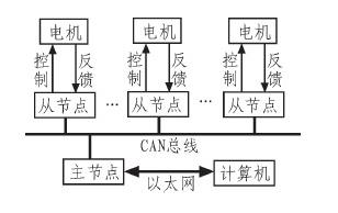 基于CAN总线的运动控制系统设计