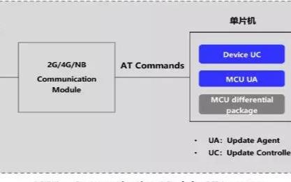 基于移远BC28的STM32+NB-IOT的OTA案例分享