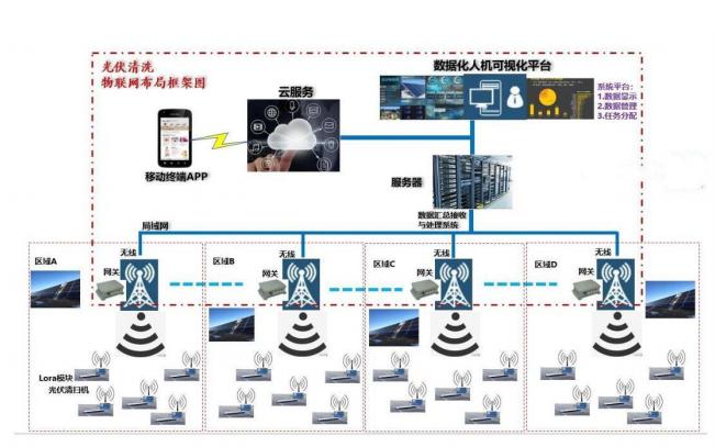光伏智能清扫机物联网无线控制方案的详细资料说明
