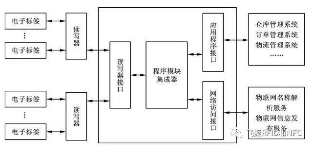 基于RFID的物联网分别有哪一些部分组成的