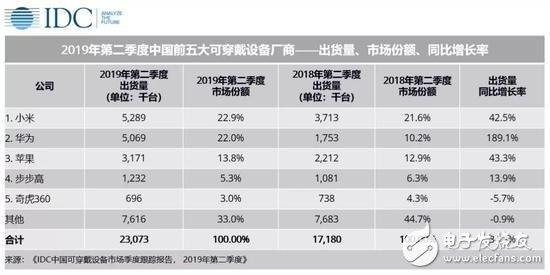 中国2019年第二季度可穿戴设备市场报告公布 小米第一华为紧随其后