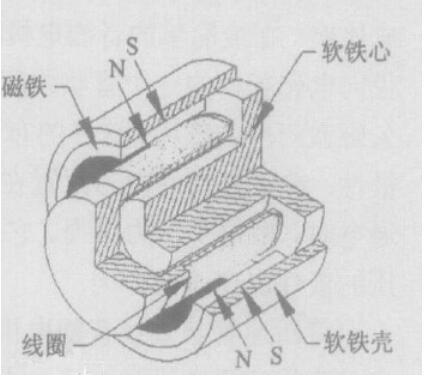 音圈電機結構圖_音圈電機的結構形式