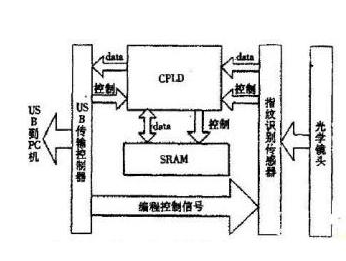 基于CMOS圖像傳感器和USB控制器實現指紋儀的設計