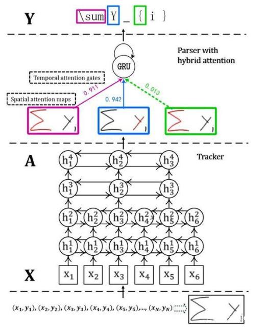 首个基于深度学习的端到端在线手写数学公式识别模型