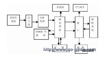 基于AVR单片机的智能化防盗保护系统设计