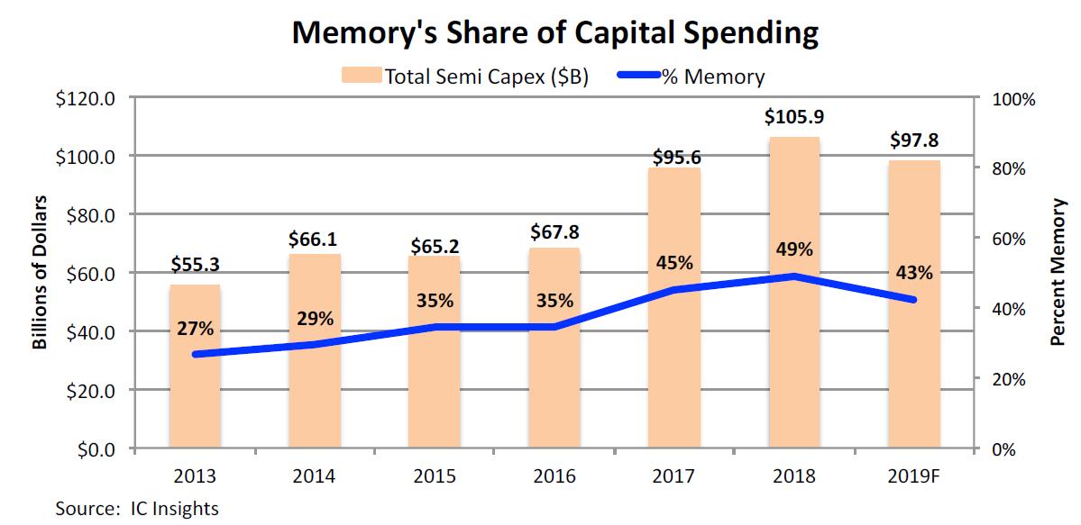 图1:2013年~2019年半导体总资本支出额及存储器资本支出额。