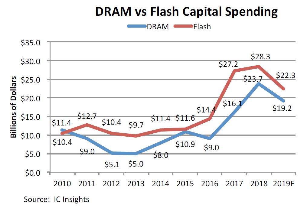 DRAM与Flash存储器资本支出额。
