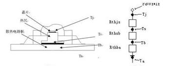 LED固態照明的熱處理技術解析