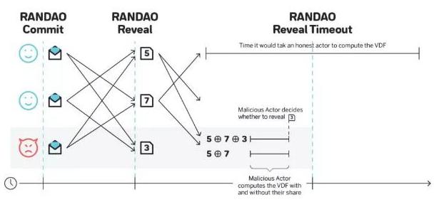 区块链协议中的随机性的重要性