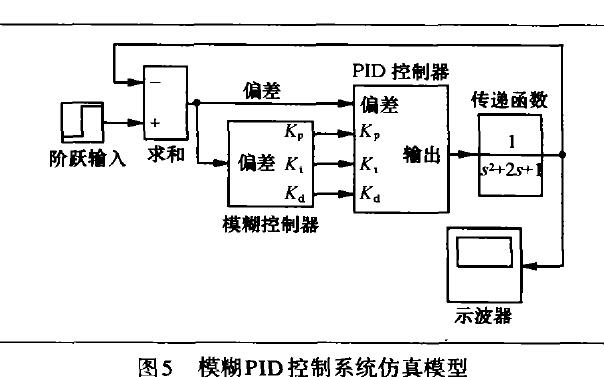 如何使用MTALAB的模糊PID控制器进行设计与仿真的研究