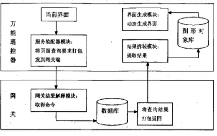 使用嵌入式系统解决设计万能遥控器的方案说明