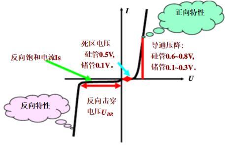二极管的特性分析