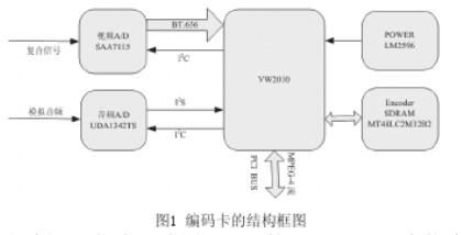 應用于廣播視頻監控系統中MPEG-4解碼卡的設計