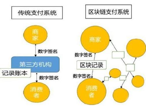 区块链交易和支付宝之间存在什么区别