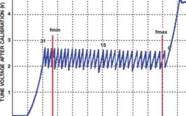 低相位噪声电压控制振荡器(VCO)和稳定基准电压构成的频率合成器