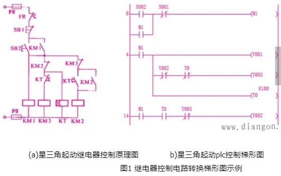 繼電器控制電路怎么樣才能轉換成PLC梯形圖方法和步驟詳細說明
