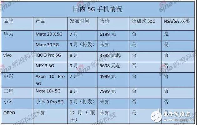 众多国产手机厂商争抢发布5G手机上形成鲜明对比