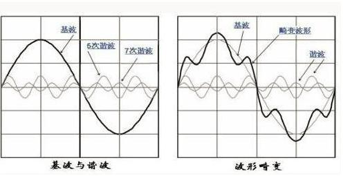 艾德克斯IT-M7700系列在家电行业谐波模拟的...