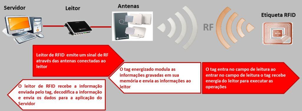 带RFID的ESP32访问控制