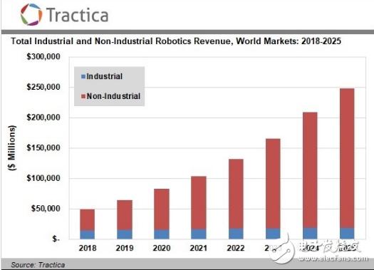 2025年全球机器人市场达2485亿美元 开始向非工业机器人转型