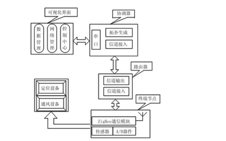 使用Zigbee无线网络技术设计粮仓环境监测系统的资料说明