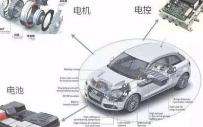 电动汽车技术的性能与人工智能相结合