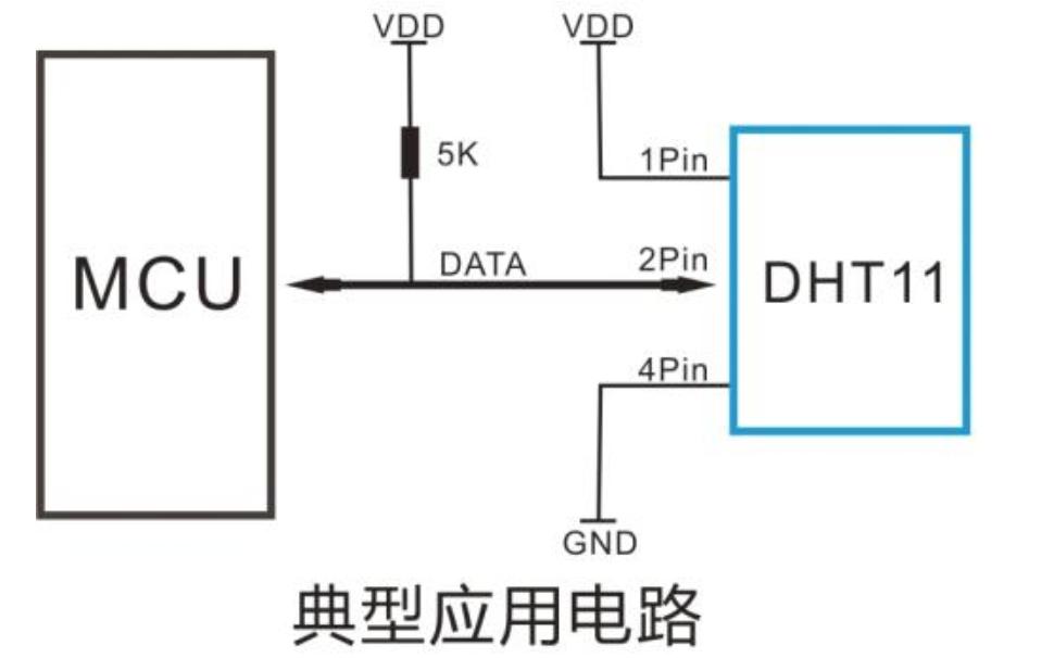 DHT11温湿度传感器的库文件免费下载