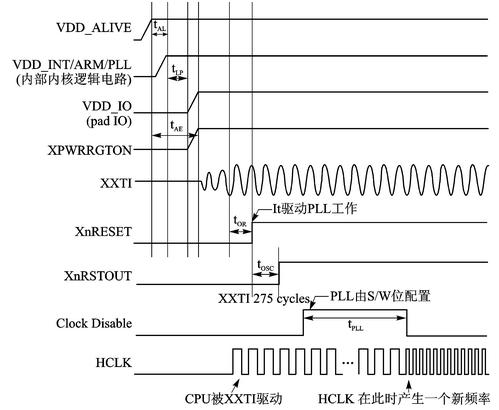 电源管理集成电路WM8310控制接口驱动程序设计