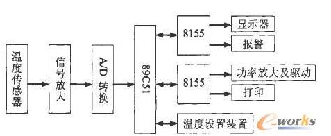 基于AT89C51单片机的温度检测系统硬件电路设计
