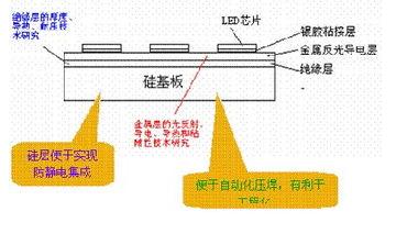 多芯片混合集成技术实现瓦级LED的设计