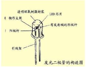 LED灯的结构以及发光原理解析
